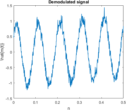 Demodulated signal from the noisy received signal