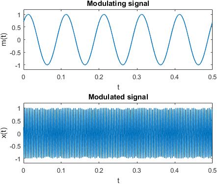 Figure 1: Phase modulation - modulating signal and modulated (transmitted) signal