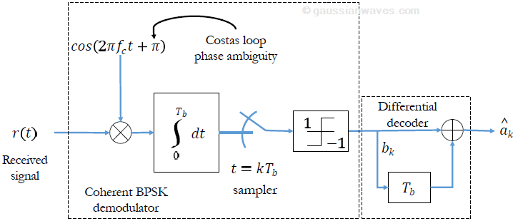 Coherent detection of differentially encoded BPSK signal
