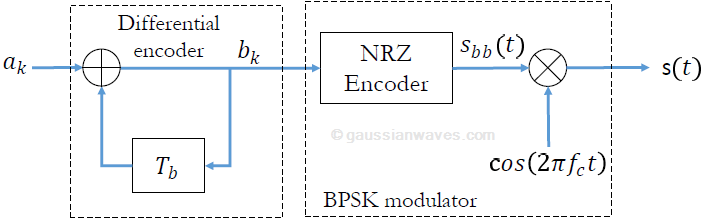 Differential encoded BPSK transmission